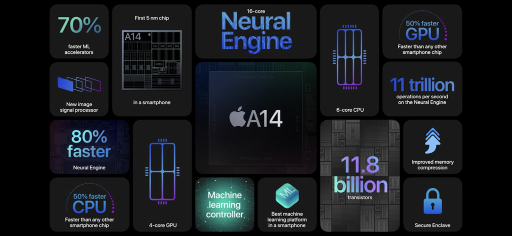 image showing New iPhones processing power.